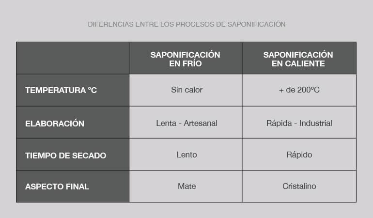Infografía con las diferencias entre los procesos de saponificación