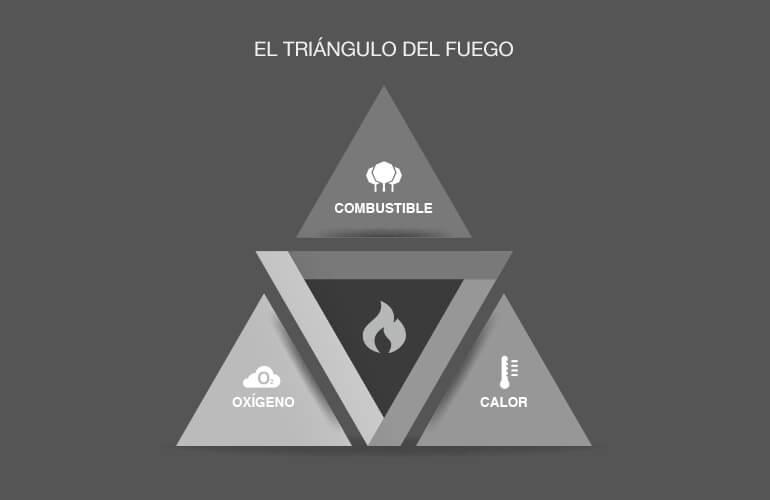 Adoptar medidas sobre cualquiera de los lados del triángulo del fuego ayuda a evitar o disminuir la propagación del incendio y sus consecuencias