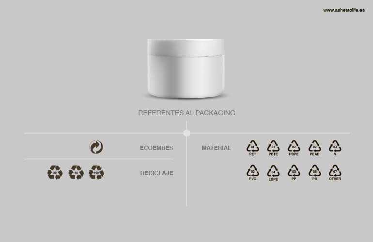 ¿Cuál es el significado de los iconos asociados a los envases, embalajes o packaging de los cosméticos?