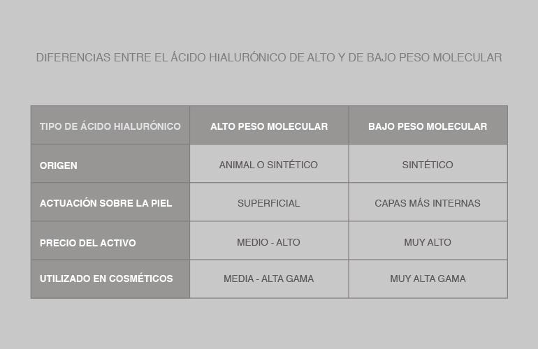 Diferentes tipos de ácido hialurónico